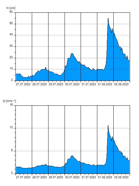Aktuální data z měřící stanice na Jizeře.