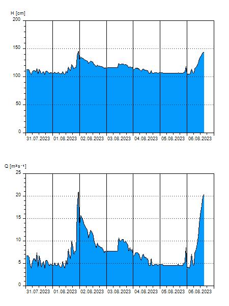 graf z limnigrafu v Železném Brodě.Nejbližší místo měření od našeho revíru.
